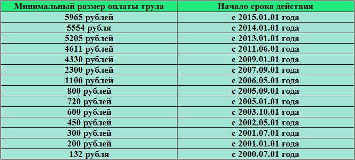 МРОТ с 01.01.2015 года